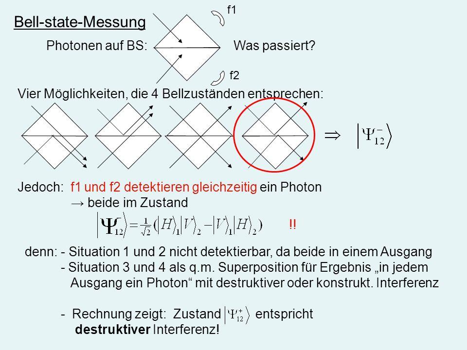 Bell-state-Messung Photonen auf BS: Was passiert? Vier Möglichkeiten, die 4 Bellzuständen entsprechen: Jedoch: f1 und f2 detektieren gleichzeitig ein