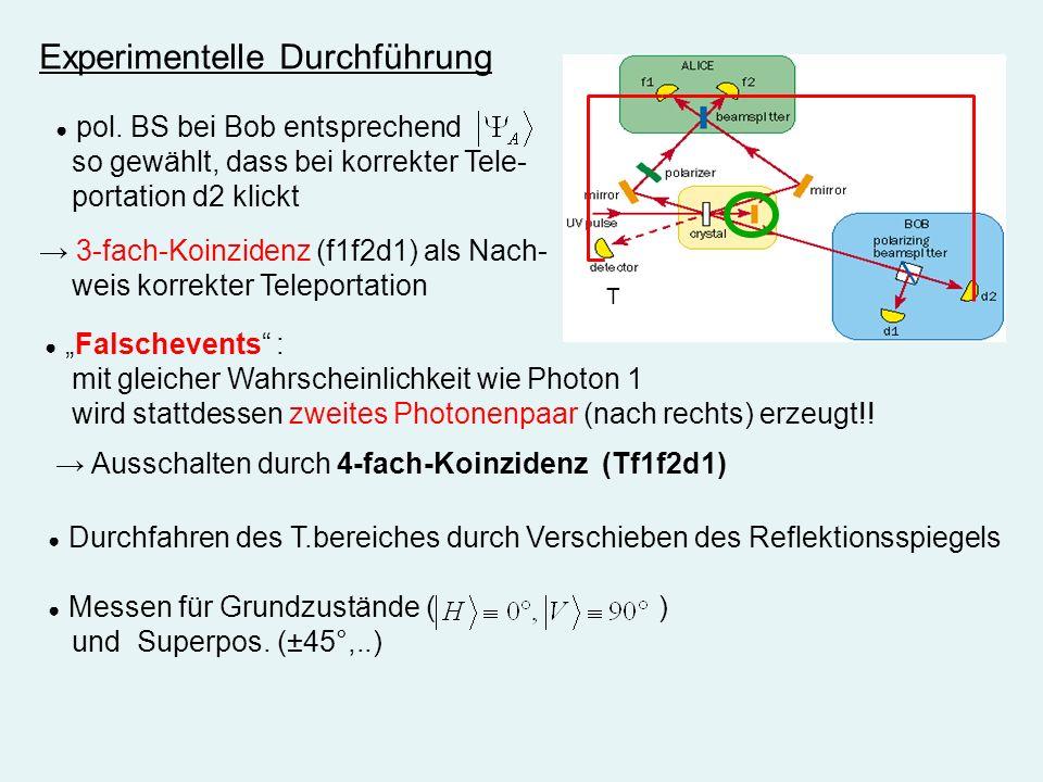 Experimentelle Durchführung pol. BS bei Bob entsprechend so gewählt, dass bei korrekter Tele- portation d2 klickt 3-fach-Koinzidenz (f1f2d1) als Nach-