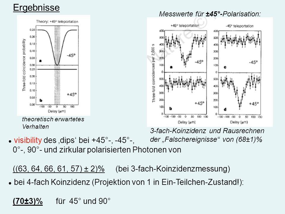 Ergebnisse 3-fach-Koinzidenz und Rausrechnen der Falschereignisse von (68±1)% visibility des dips bei +45°-, -45°-, 0°-, 90°- und zirkular polarisiert