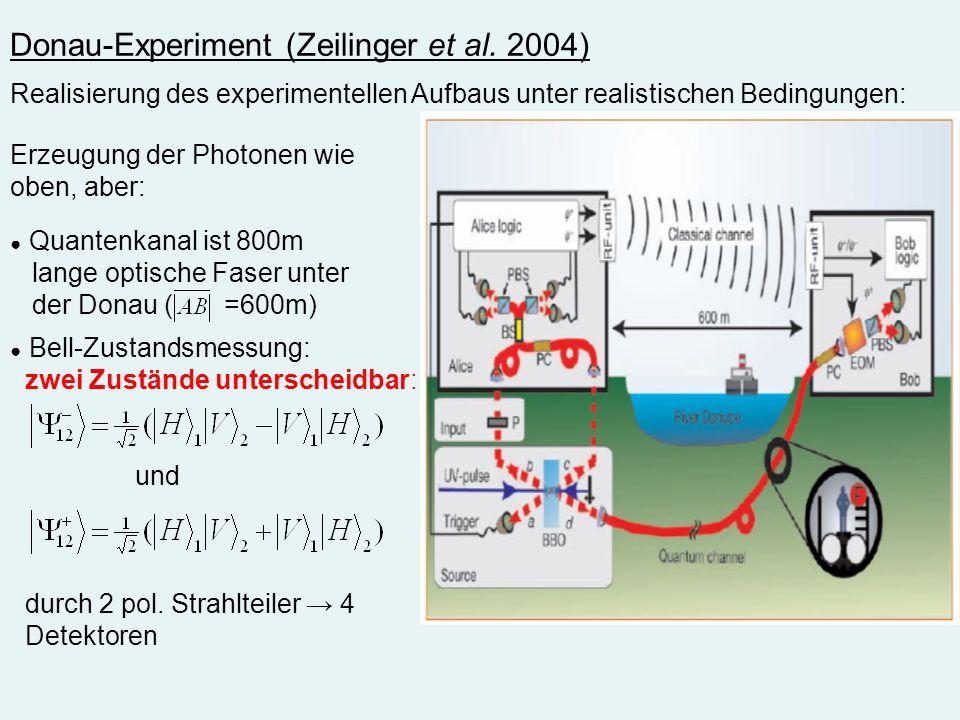 Donau-Experiment (Zeilinger et al. 2004) Realisierung des experimentellen Aufbaus unter realistischen Bedingungen: Erzeugung der Photonen wie oben, ab