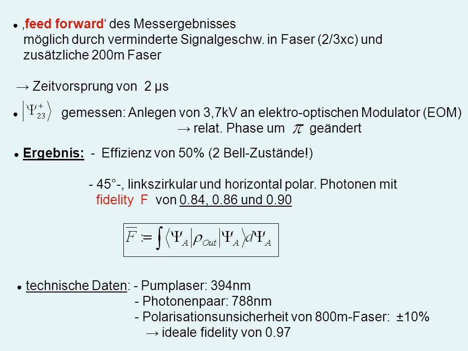 feed forward des Messergebnisses möglich durch verminderte Signalgeschw. in Faser (2/3xc) und zusätzliche 200m Faser Zeitvorsprung von 2 µs gemessen: