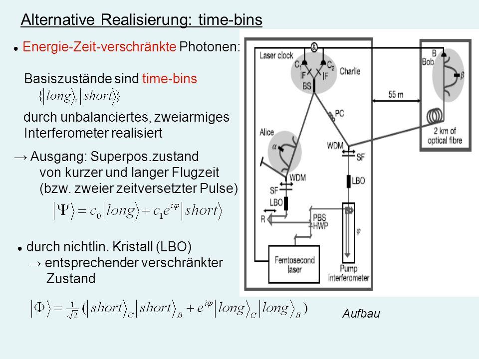 Alternative Realisierung: time-bins Energie-Zeit-verschränkte Photonen: Basiszustände sind time-bins durch unbalanciertes, zweiarmiges Interferometer