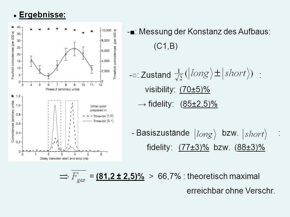 -: Messung der Konstanz des Aufbaus: (C1,B) -: Zustand : visibility: (70±5)% fidelity: (85±2,5)% - Basiszustände bzw. : fidelity: (77±3)% bzw. (88±3)%