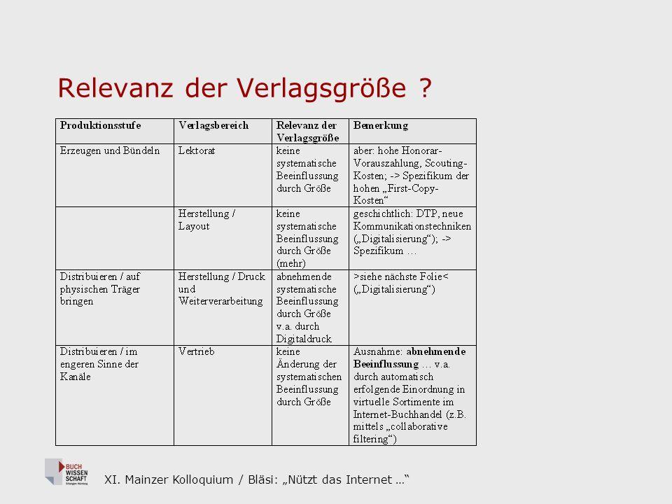 XI. Mainzer Kolloquium / Bläsi: Nützt das Internet … Relevanz der Verlagsgröße