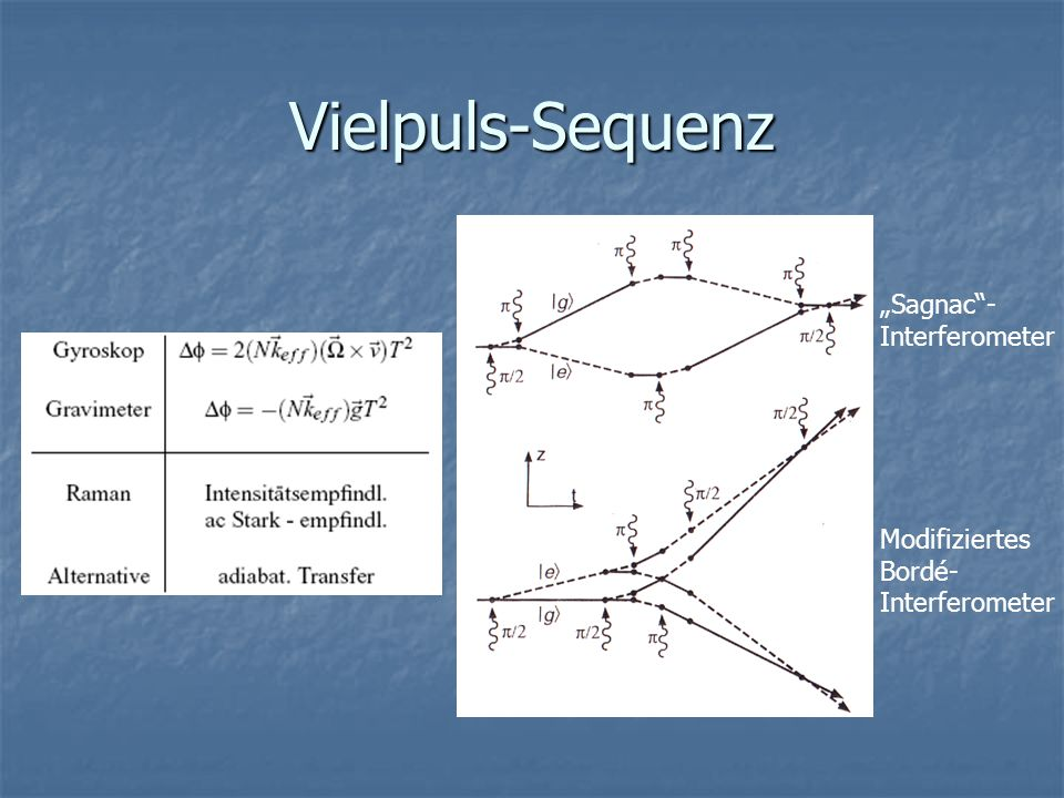 Vielpuls-Sequenz Modifiziertes Bordé- Interferometer Sagnac- Interferometer
