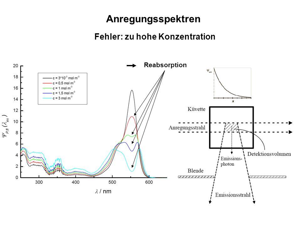 Anregungsspektren Fehler: zu hohe Konzentration Reabsorption