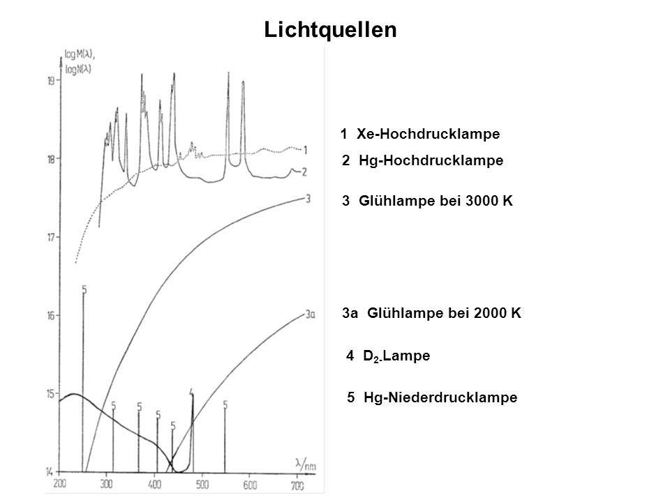 1 Xe-Hochdrucklampe 2 Hg-Hochdrucklampe 3 Glühlampe bei 3000 K 4 D 2- Lampe 3a Glühlampe bei 2000 K 5 Hg-Niederdrucklampe Lichtquellen