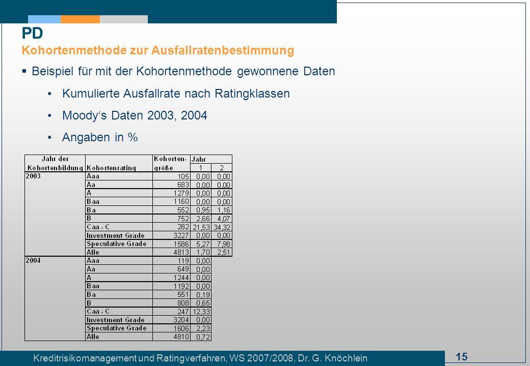 15 Kreditrisikomanagement und Ratingverfahren, WS 2007/2008, Dr. G. Knöchlein Beispiel für mit der Kohortenmethode gewonnene Daten Kumulierte Ausfallr