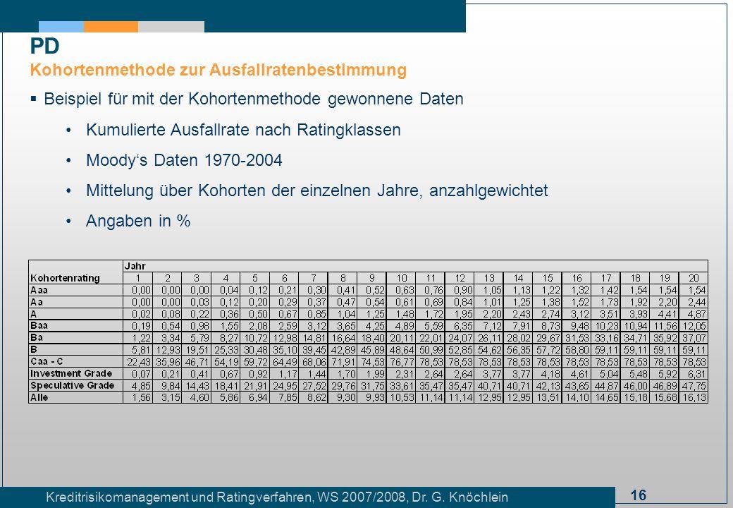 16 Kreditrisikomanagement und Ratingverfahren, WS 2007/2008, Dr. G. Knöchlein Beispiel für mit der Kohortenmethode gewonnene Daten Kumulierte Ausfallr