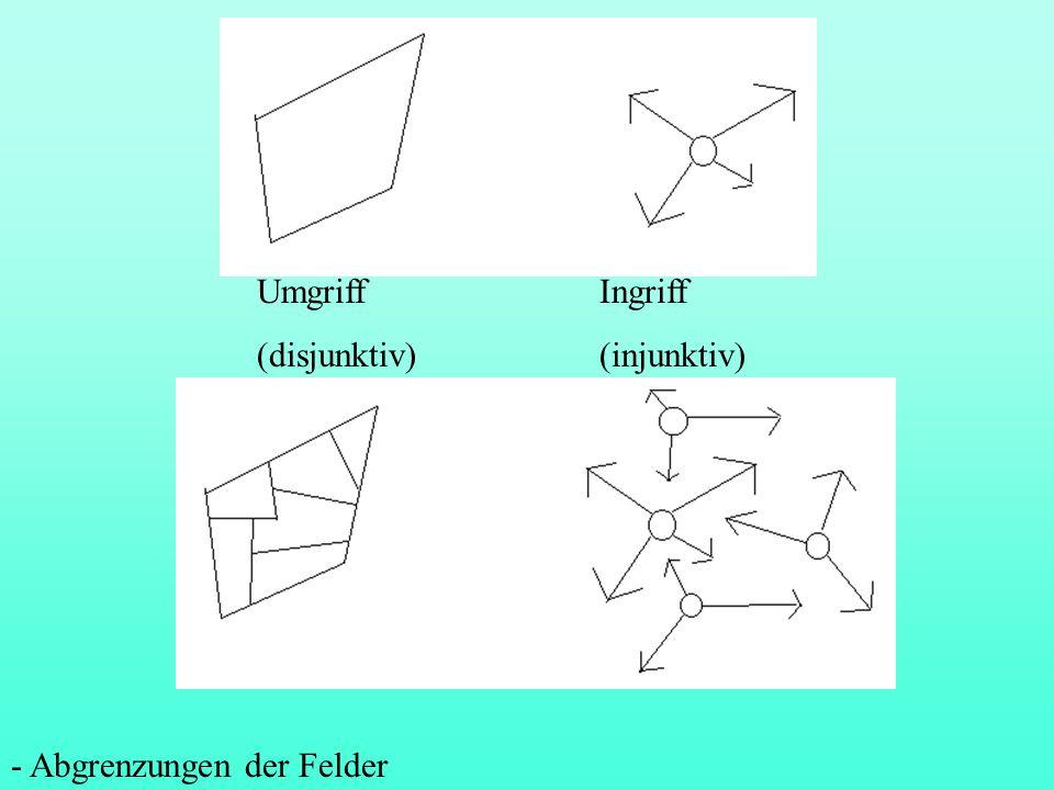 Umgriff Ingriff (disjunktiv) (injunktiv) - Abgrenzungen der Felder