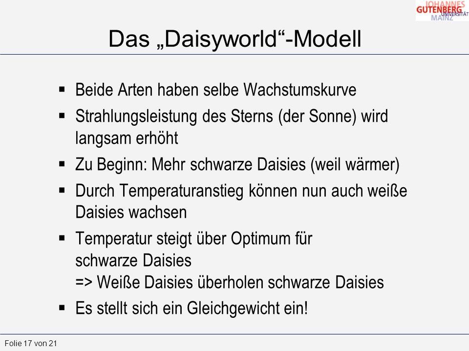 Folie 17 von 21 Das Daisyworld-Modell Beide Arten haben selbe Wachstumskurve Strahlungsleistung des Sterns (der Sonne) wird langsam erhöht Zu Beginn: Mehr schwarze Daisies (weil wärmer) Durch Temperaturanstieg können nun auch weiße Daisies wachsen Temperatur steigt über Optimum für schwarze Daisies => Weiße Daisies überholen schwarze Daisies Es stellt sich ein Gleichgewicht ein!