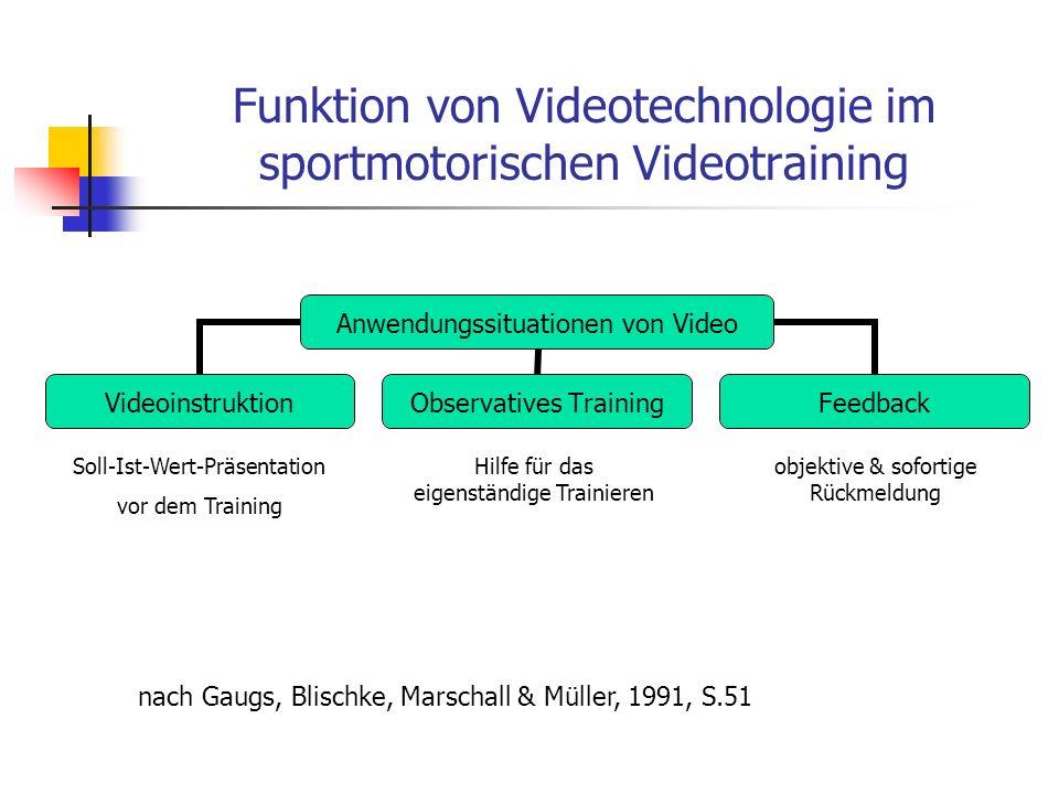 Funktion von Videotechnologie im sportmotorischen Videotraining Anwendungssituationen von Video VideoinstruktionObservatives TrainingFeedback nach Gau