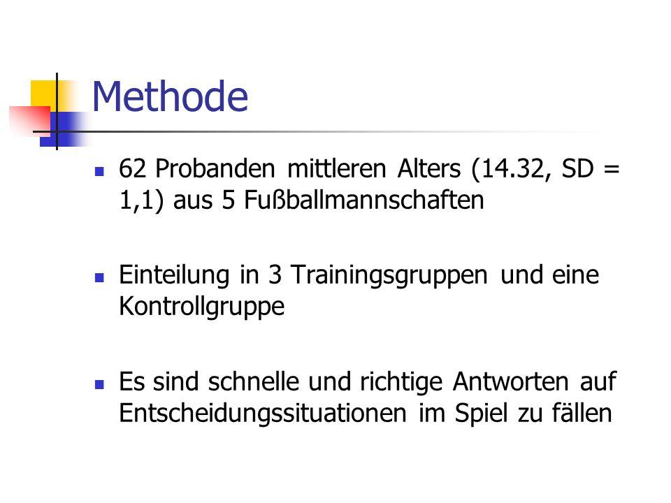 Methode 62 Probanden mittleren Alters (14.32, SD = 1,1) aus 5 Fußballmannschaften Einteilung in 3 Trainingsgruppen und eine Kontrollgruppe Es sind sch