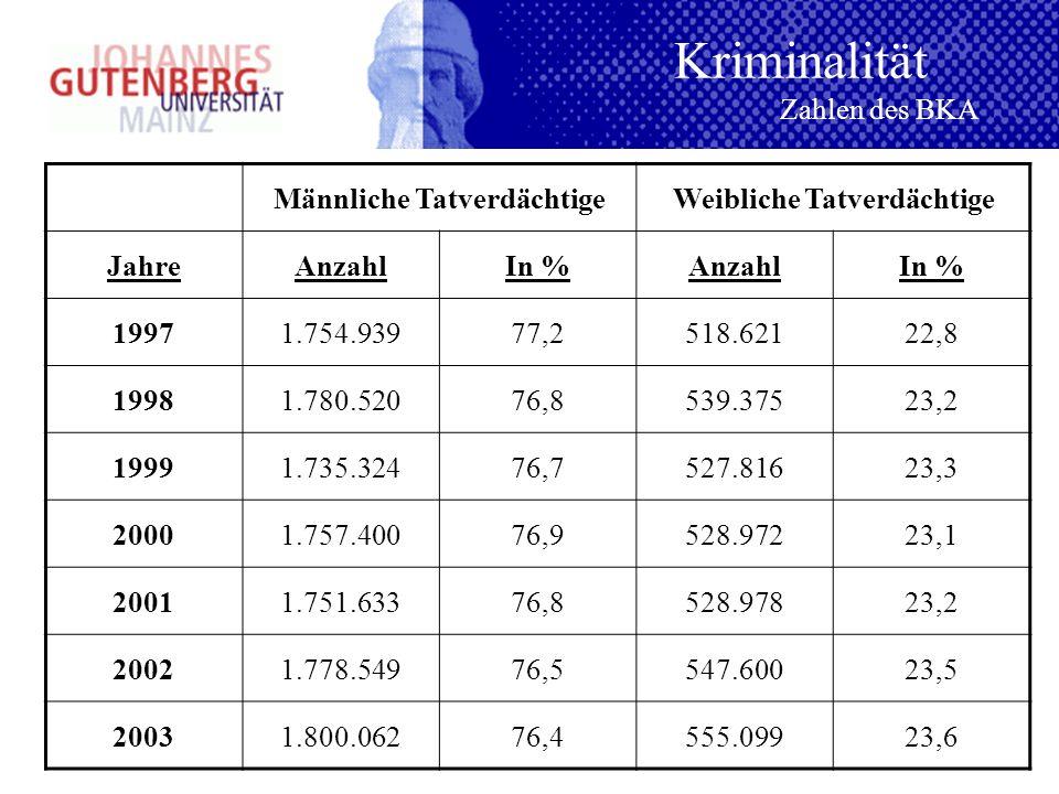 Kriminalität Zahlen des BKA Männliche TatverdächtigeWeibliche Tatverdächtige JahreAnzahlIn %AnzahlIn % 19971.754.93977,2518.62122,8 19981.780.52076,85
