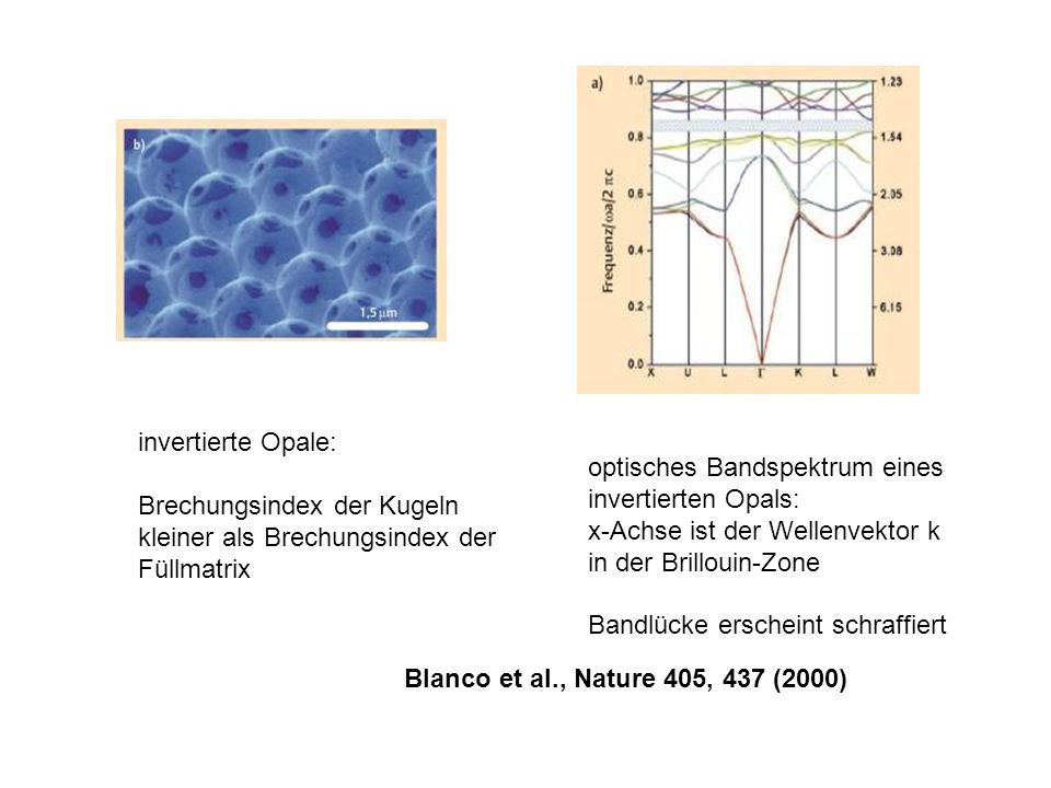 Blanco et al., Nature 405, 437 (2000) invertierte Opale: Brechungsindex der Kugeln kleiner als Brechungsindex der Füllmatrix optisches Bandspektrum ei