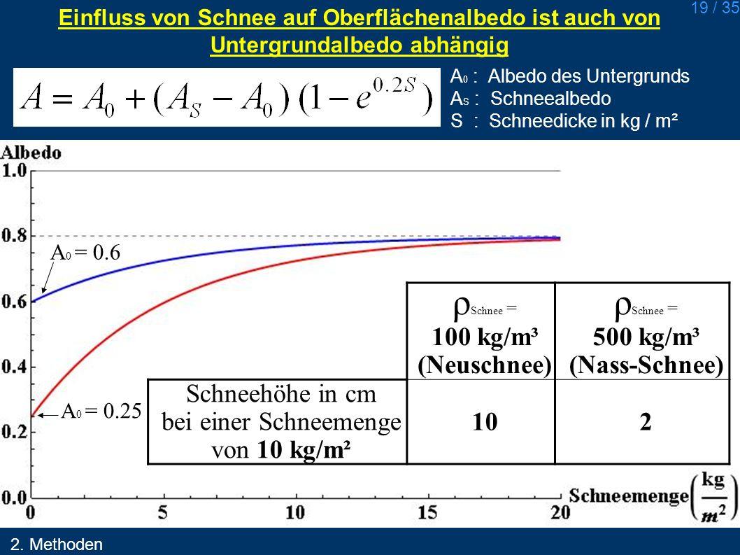 19 / 35 Einfluss von Schnee auf Oberflächenalbedo ist auch von Untergrundalbedo abhängig A 0 : Albedo des Untergrunds A S : Schneealbedo S : Schneedic