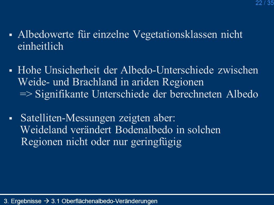 22 / 35 Albedowerte für einzelne Vegetationsklassen nicht einheitlich Hohe Unsicherheit der Albedo-Unterschiede zwischen Weide- und Brachland in aride