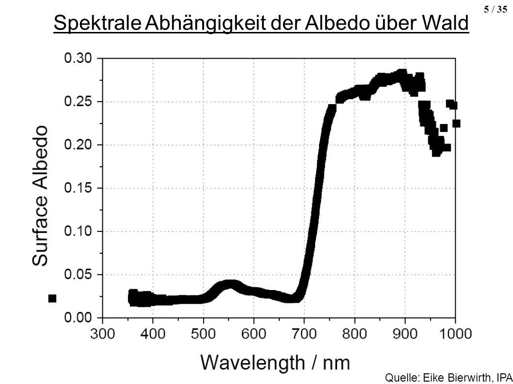 5 / 35 Spektrale Abhängigkeit der Albedo über Wald Quelle: Eike Bierwirth, IPA