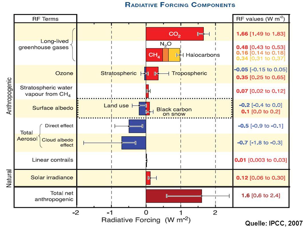 6 / 35 Einführung Quelle: IPCC, 2007