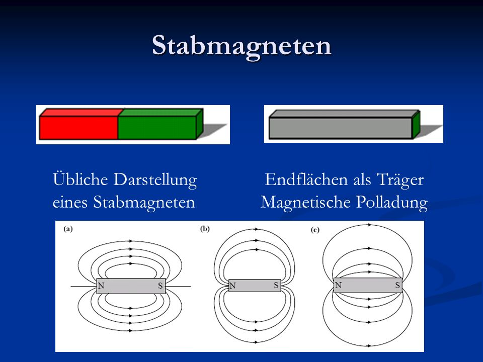Magnetische Polladung Hilfsmittel für spätere Betrachtung Hilfsmittel für spätere Betrachtung Analogiebildung zur Elektrizitätslehre, denn Analogiebildung zur Elektrizitätslehre, denn Magnetische Flussdichte B Magnetische Flussdichte B Magnetisierung M Magnetisierung M Magnetisches Feld H Magnetisches Feld H Magnetische Polladung ρ m Magnetische Polladung ρ m