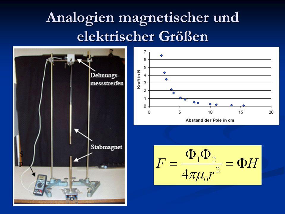 Magnetischer Dipol elektrischen Dipol p = qd magnetischer Dipol m = Φd bzw. μ = Φd/μ 0