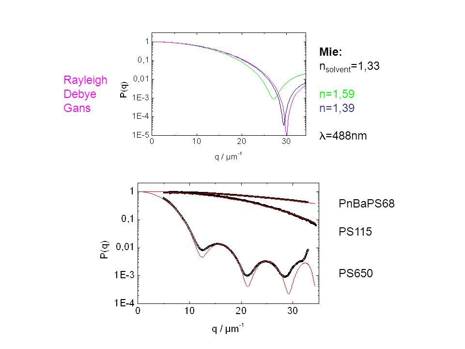 Mie: n solvent =1,33 n=1,59 n=1,39 =488nm Rayleigh Debye Gans PnBaPS68 PS115 PS650