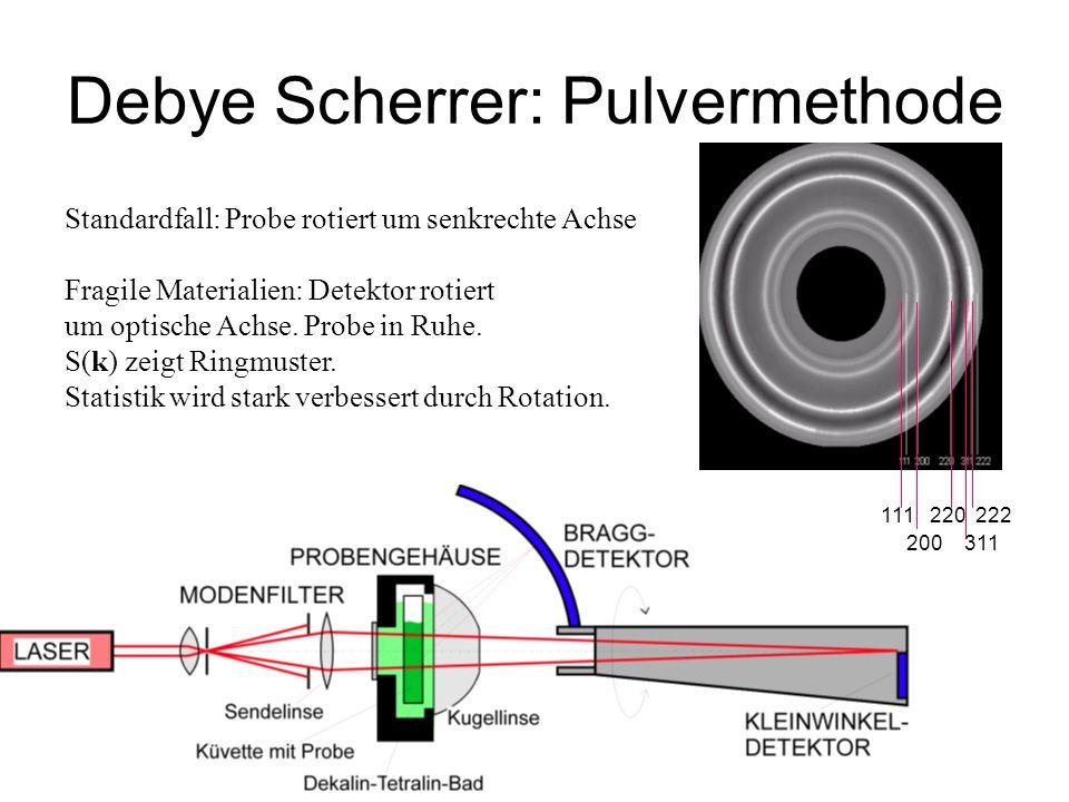111 220 222 200 311 Standardfall: Probe rotiert um senkrechte Achse Fragile Materialien: Detektor rotiert um optische Achse. Probe in Ruhe. S(k) zeigt