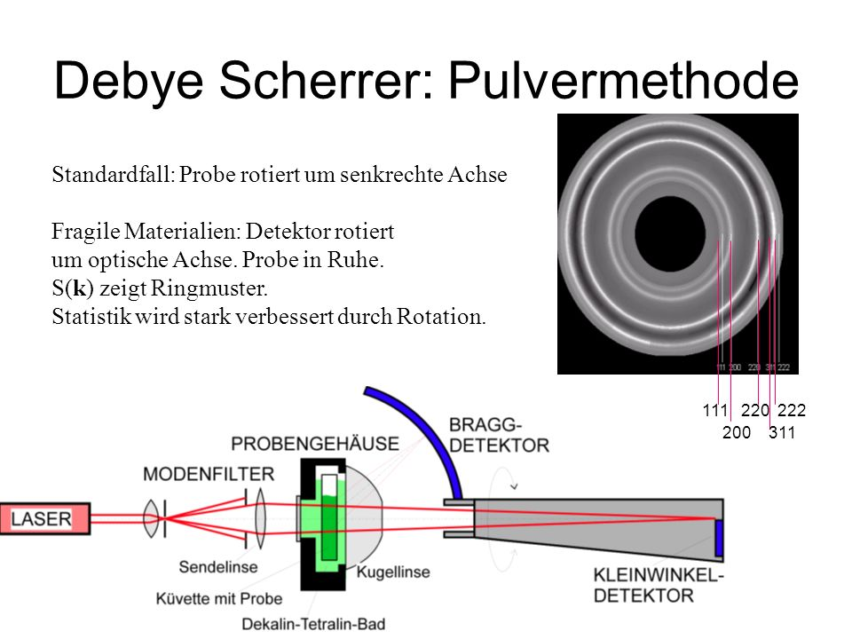 111 220 222 200 311 Standardfall: Probe rotiert um senkrechte Achse Fragile Materialien: Detektor rotiert um optische Achse.