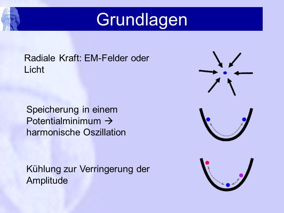 Grundlagen Radiale Kraft: EM-Felder oder Licht Speicherung in einem Potentialminimum harmonische Oszillation Kühlung zur Verringerung der Amplitude