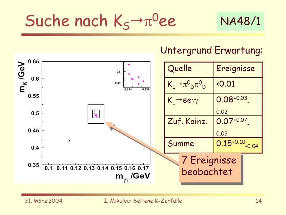 31. März 2004I. Mikulec: Seltene K-Zerfälle14 Suche nach K S 0 ee Untergrund Erwartung: QuelleEreignisse K L 0 D 0 D <0.01 K L ee 0.08 +0.03 - 0.02 Zu