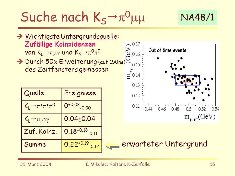 31. März 2004I. Mikulec: Seltene K-Zerfälle15 Suche nach K S 0 Wichtigste Untergrundsquelle: Zufällige Koinzidenzen von K L und K S 0 0 Durch 50x Erwe