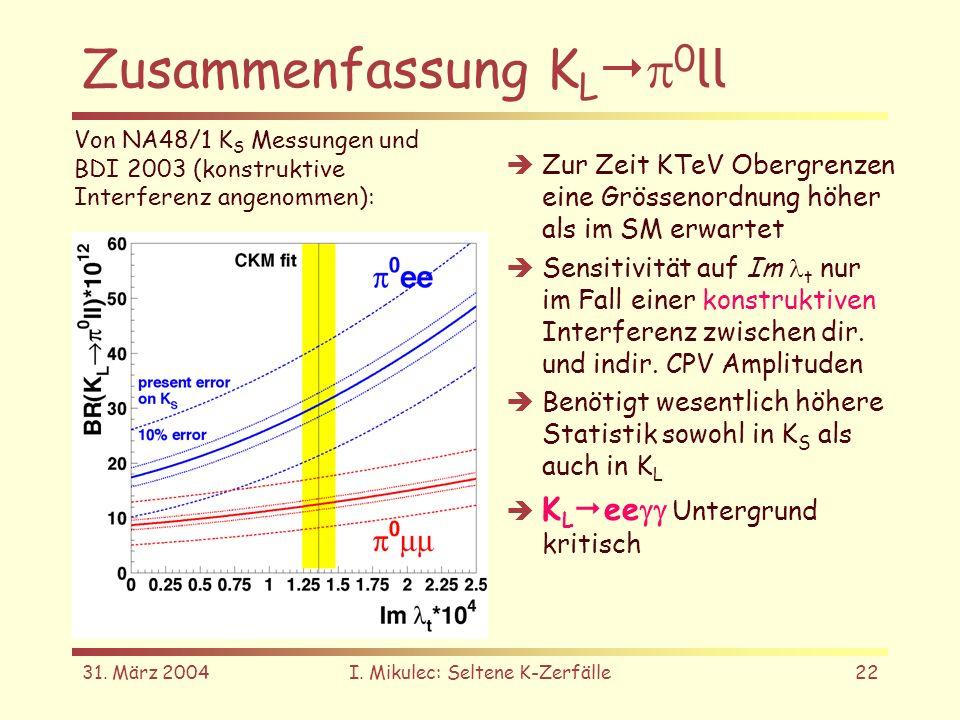 31. März 2004I. Mikulec: Seltene K-Zerfälle22 Zusammenfassung K L 0 ll Zur Zeit KTeV Obergrenzen eine Grössenordnung höher als im SM erwartet Sensitiv