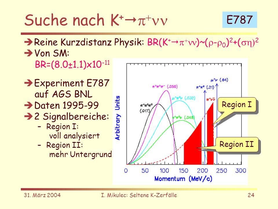 31. März 2004I. Mikulec: Seltene K-Zerfälle24 Suche nach K + Reine Kurzdistanz Physik: BR(K + )~( - 0 ) 2 +( 2 Von SM: BR=(8.0±1.1)x10 -11 Experiment