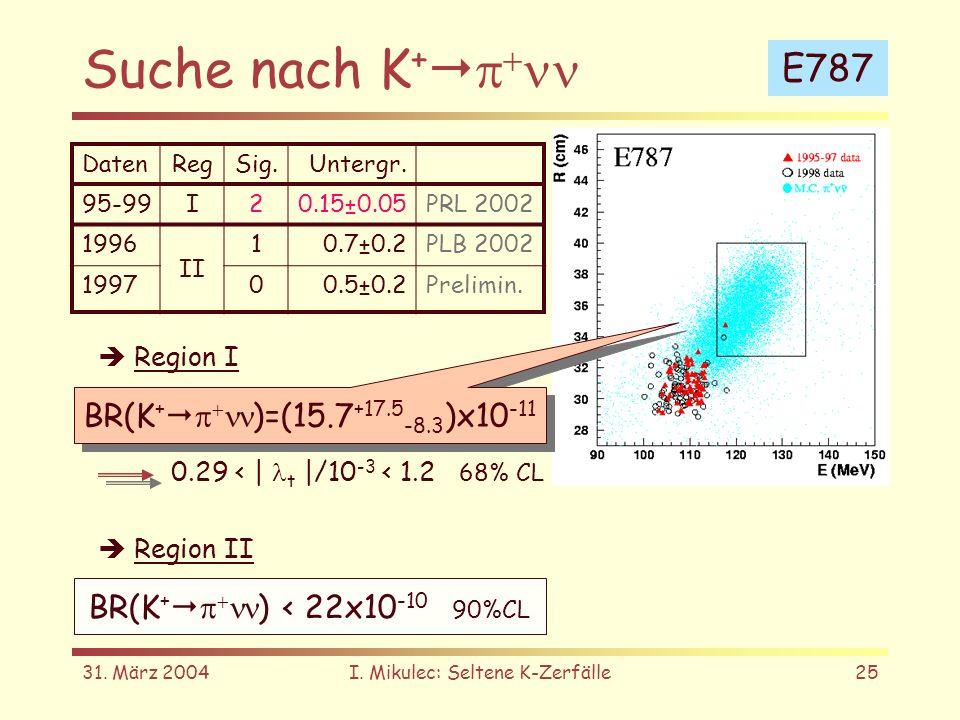 31. März 2004I. Mikulec: Seltene K-Zerfälle25 Suche nach K + E787 BR(K + )=(15.7 +17.5 -8.3 )x10 -11 DatenRegSig.Untergr. 95-99I20.15±0.05PRL 2002 199