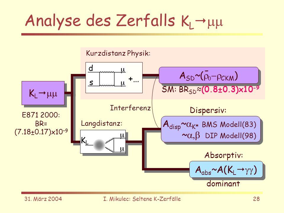 31. März 2004I. Mikulec: Seltene K-Zerfälle28 Analyse des Zerfalls K L K L A SD ~( CKM ) A disp ~ K* BMS Modell(83) ~ DIP Modell(98) A disp ~ K* BMS M