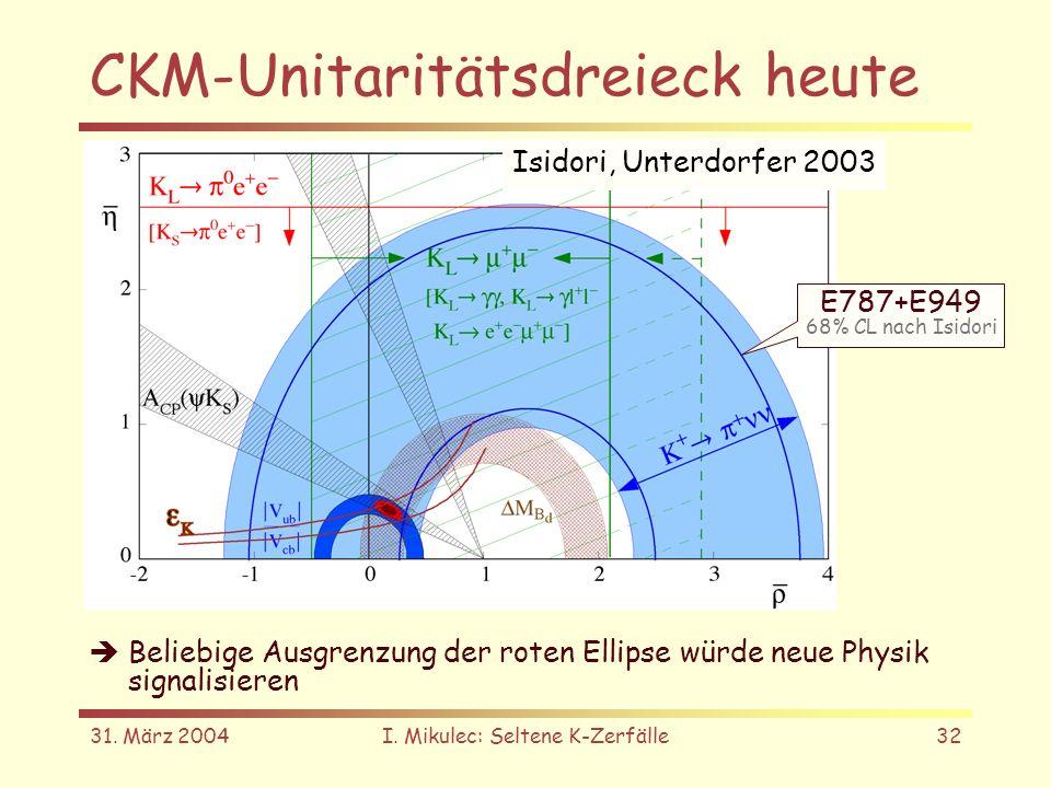 31. März 2004I. Mikulec: Seltene K-Zerfälle32 CKM-Unitaritätsdreieck heute Isidori, Unterdorfer 2003 E787+E949 68% CL nach Isidori Beliebige Ausgrenzu