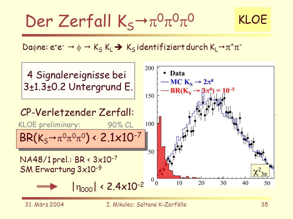 31. März 2004I. Mikulec: Seltene K-Zerfälle35 Der Zerfall K S 0 0 0 Da ne: e + e - K S K L K S identifiziert durch K L + - KLOE 4 Signalereignisse bei