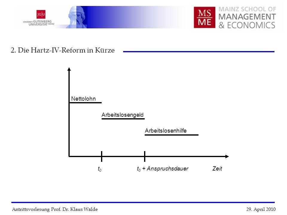 Antrittsvorlesung Prof. Dr. Klaus Wälde 29. April 2010 2. Die Hartz-IV-Reform in Kürze Zeitt 0 t 0 + Anspruchsdauer Nettolohn Arbeitslosengeld Arbeits