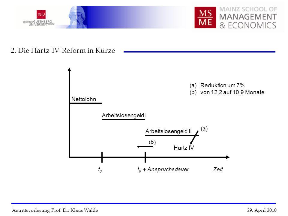 Antrittsvorlesung Prof. Dr. Klaus Wälde 29. April 2010 2. Die Hartz-IV-Reform in Kürze Zeitt 0 t 0 + Anspruchsdauer Nettolohn Arbeitslosengeld I Arbei