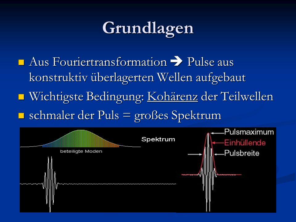 Grundlagen Aus Fouriertransformation Pulse aus konstruktiv überlagerten Wellen aufgebaut Aus Fouriertransformation Pulse aus konstruktiv überlagerten