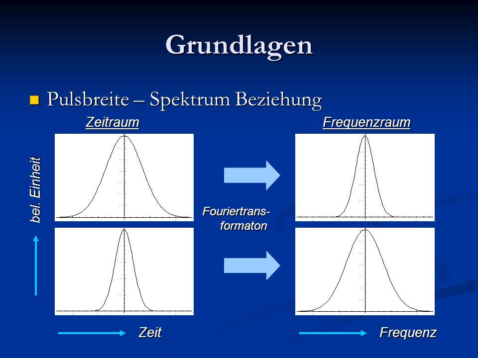Grundlagen Pulsbreite – Spektrum Beziehung Pulsbreite – Spektrum Beziehung ZeitraumFrequenzraum Fouriertrans- formaton ZeitFrequenz bel. Einheit