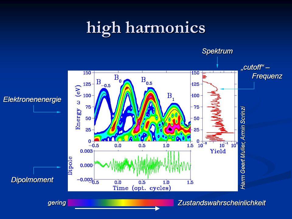 high harmonics Elektronenenergie Dipolmoment Spektrum cutoff – Frequenz Zustandswahrscheinlichkeit Harm Geert Muller, Armin Scrinzi gering