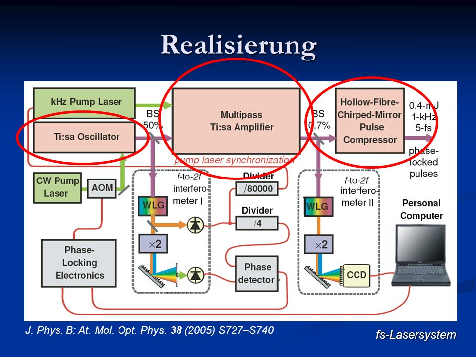 Realisierung fs-Lasersystem J. Phys. B: At. Mol. Opt. Phys. 38 (2005) S727–S740