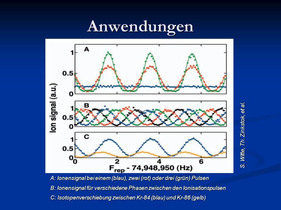 Anwendungen S. Witte, Th. Zinkstok, et al. A: Ionensignal bei einem (blau), zwei (rot) oder drei (grün) Pulsen B: Ionensignal für verschiedene Phasen