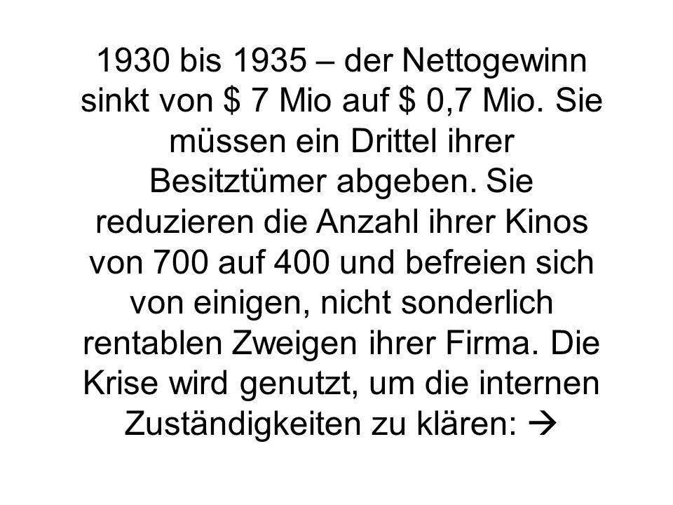 1930 bis 1935 – der Nettogewinn sinkt von $ 7 Mio auf $ 0,7 Mio.