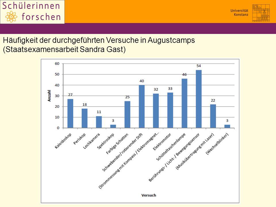 Häufigkeit der durchgeführten Versuche in Augustcamps (Staatsexamensarbeit Sandra Gast)