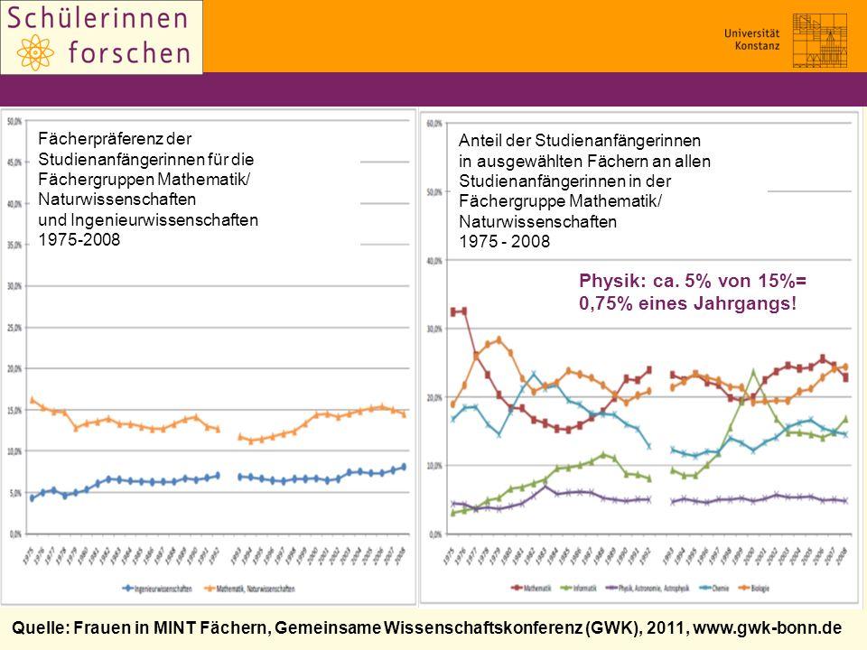 Quelle: Frauen in MINT Fächern, Gemeinsame Wissenschaftskonferenz (GWK), 2011, www.gwk-bonn.de Anteil der Studienanfängerinnen in ausgewählten Fächern