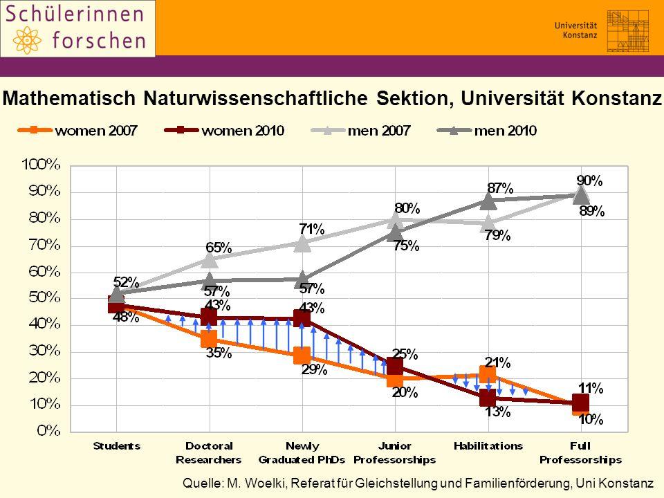 Mathematisch Naturwissenschaftliche Sektion, Universität Konstanz Quelle: M. Woelki, Referat für Gleichstellung und Familienförderung, Uni Konstanz
