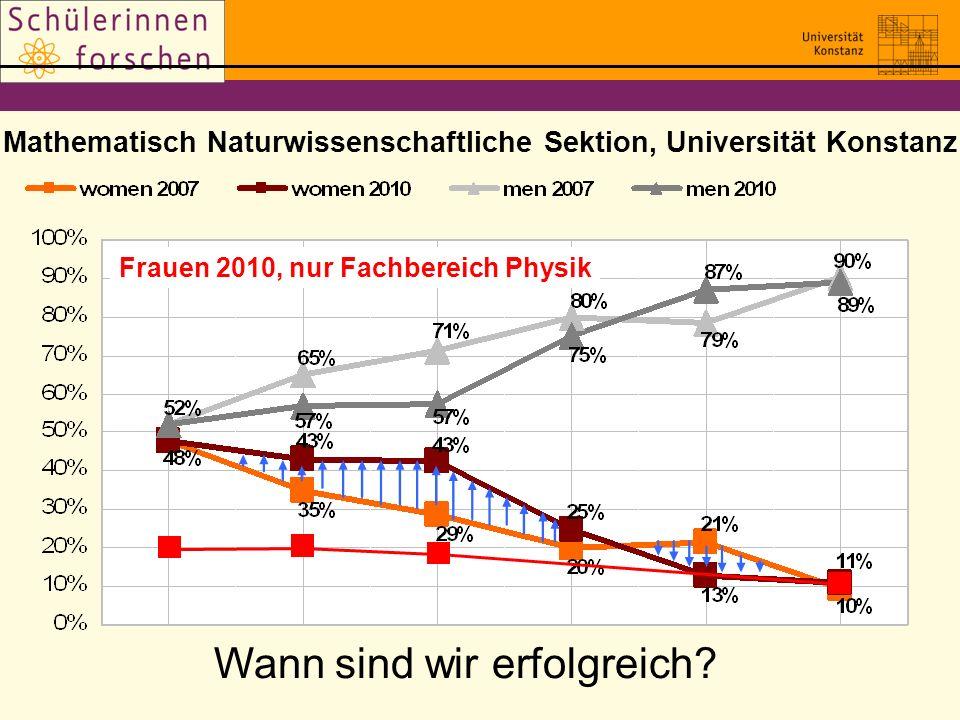 Mathematisch Naturwissenschaftliche Sektion, Universität Konstanz Quelle: M. Woelki, Referat für Gleichstellung und Familienförderung, Uni Konstanz Wa