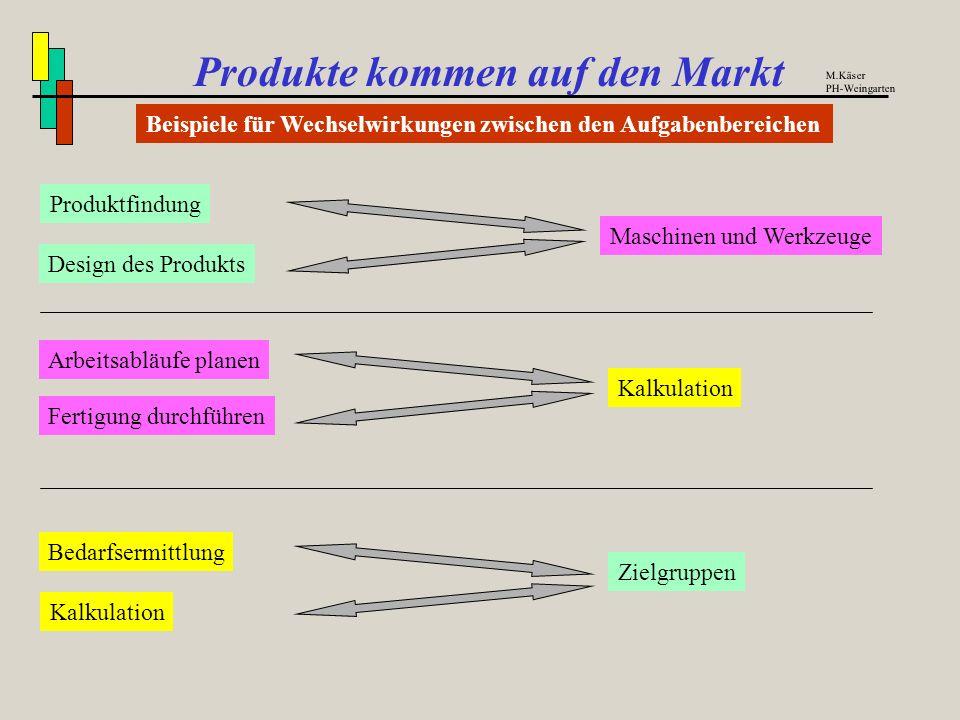 Produkte kommen auf den Markt Beispiele für Aufgaben in einem Betrieb M.Käser PH-Weingarten MarketingHerstellungKaufmännisch - Marktbeobachtung - Mark